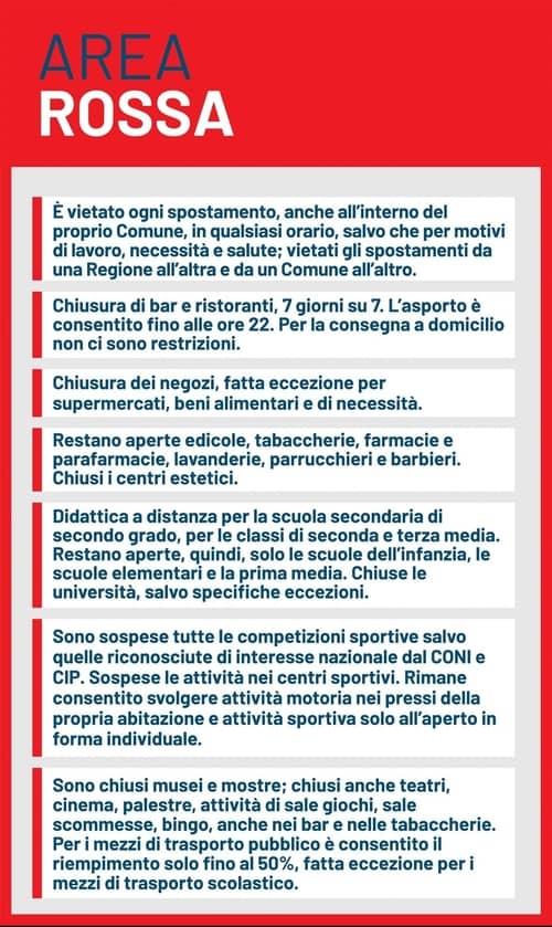 Lista regole Zona Rossa